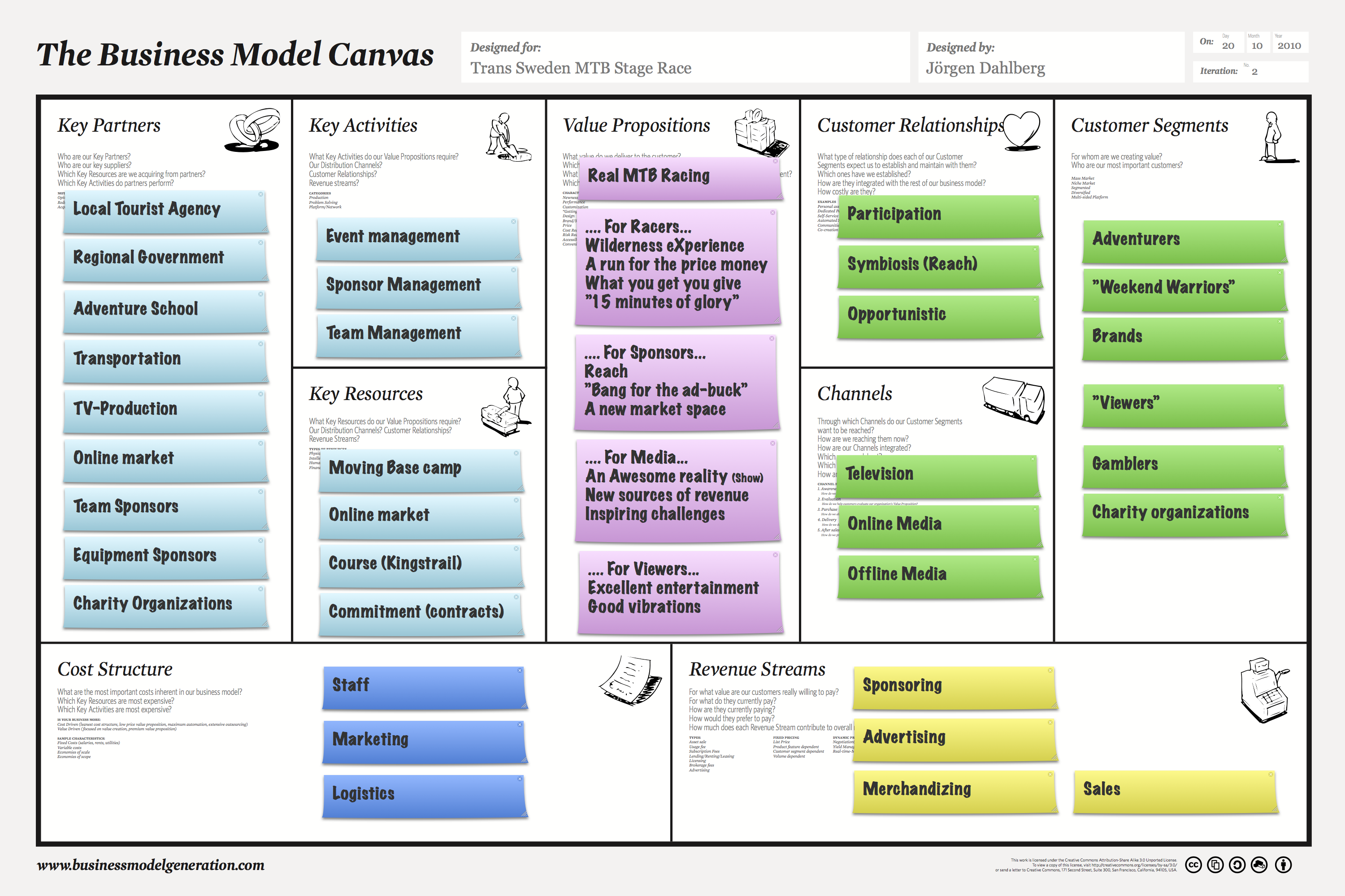 Applicare i Business Model Canvas a Social Minds - SocialMinds
