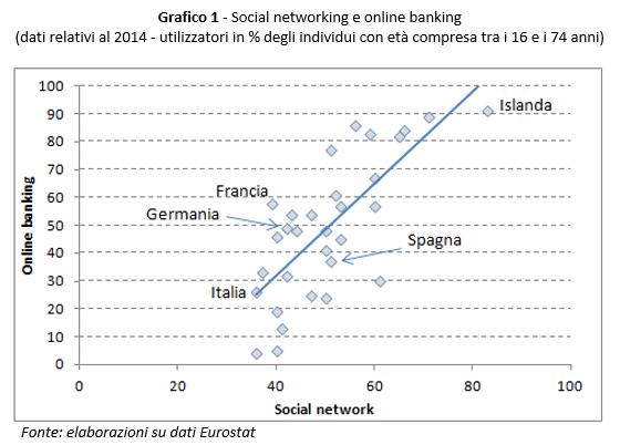 banche italiane online