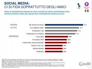 SocialMedia_Amici