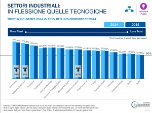 Trust_Barometer_2015_industrie