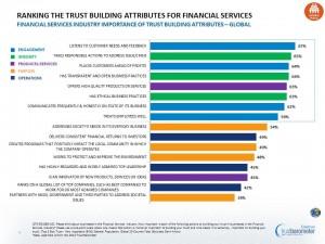 fiducia settore finanziario 2013