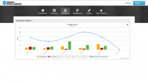 roialty engagement metrics