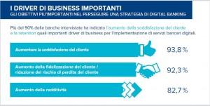 business drivers bancari